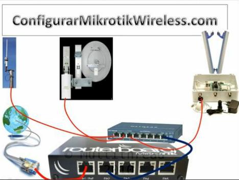 Configurar Access Point Mikrotik