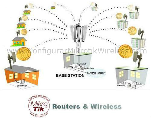 Qué es Mikrotik RouterOS | Configurar Mikrotik Wireless