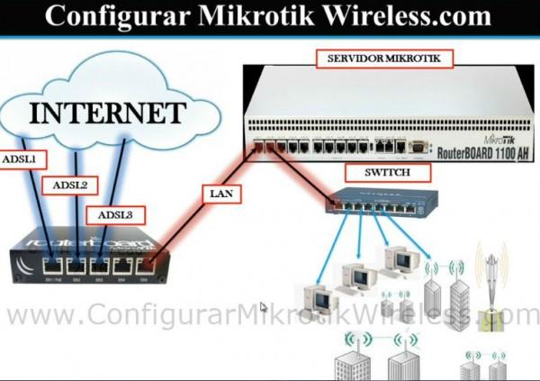 Modulo-5-Curso-Como-configurar-Mikrotik-Wireless-2